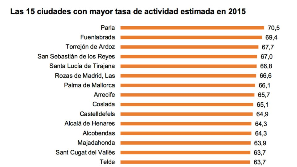 15-ciudades-con-mayor-tasa-de-actividad