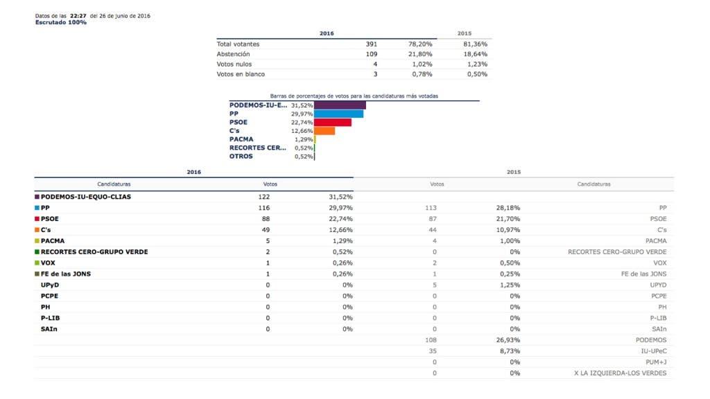 Resultado elecciones 26J en Corpa, según datos del Ministerio del Interior