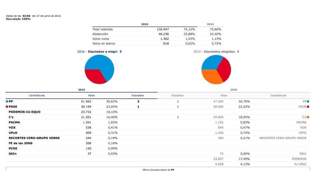 Resultados elecciones 26J en la provincia de Guadalajara