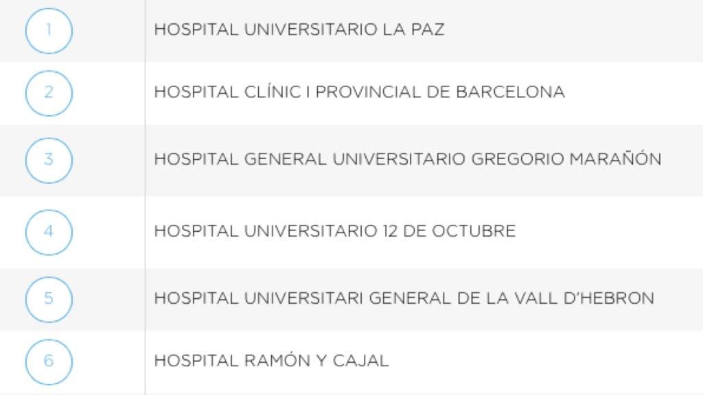 Primeros puestos del ranking de hospitales públicos en España.