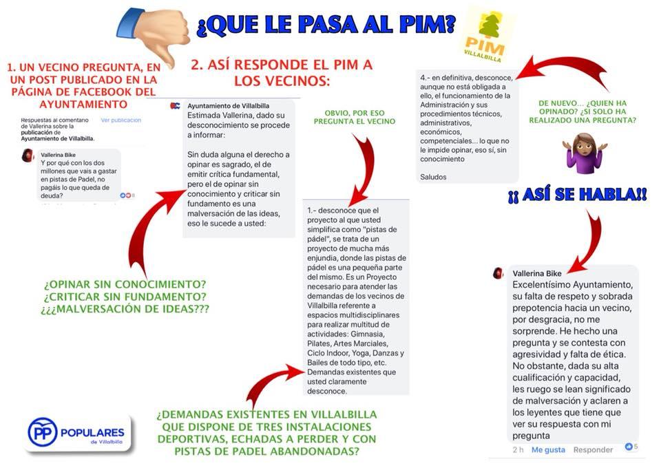 Esquema de la conversación (PP Villalbilla).
