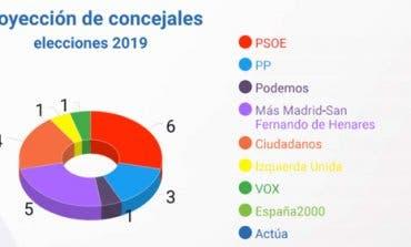 Así quedaría el Ayuntamiento de San Fernando de Henares según una encuesta