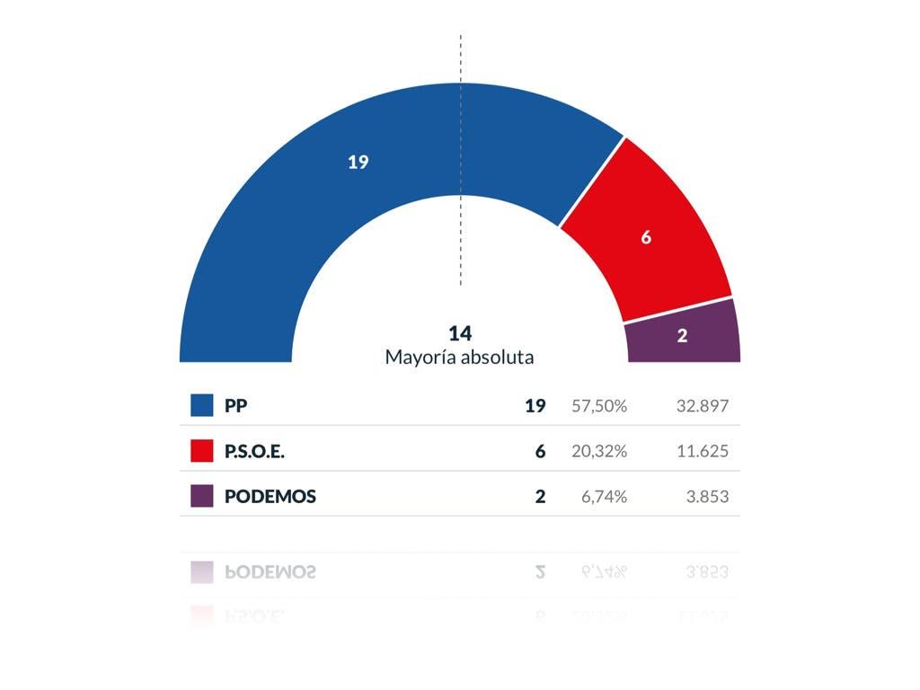 Ignacio Vázquez arrasa en Torrejón de Ardoz con mayoría absoluta: 19 concejales